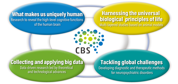 What makes us uniquely human Harnessing the universal biological principles of life Collecting and applying big data Tackling global challenges